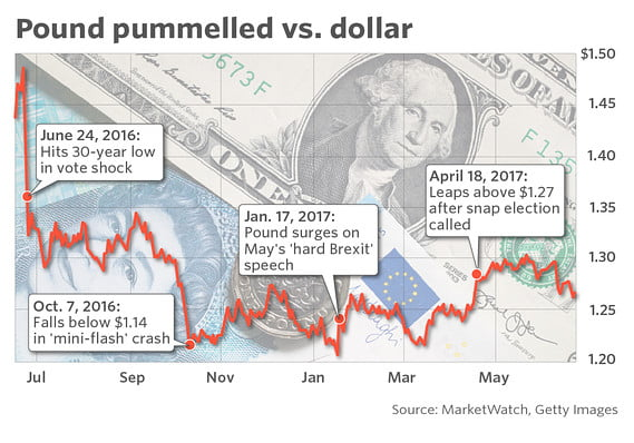 GBP VS US Dollar