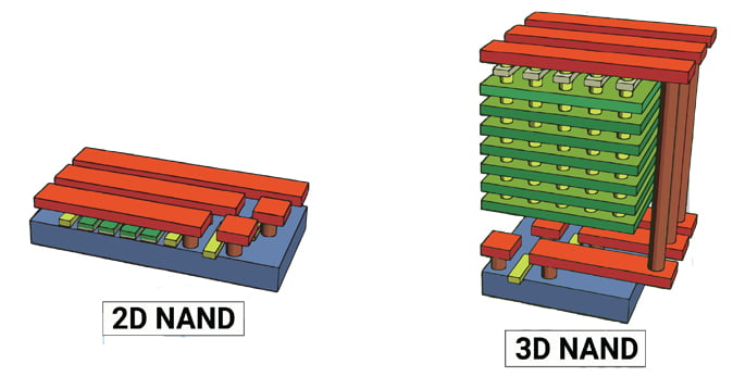 2D vs 3D nand flash memory